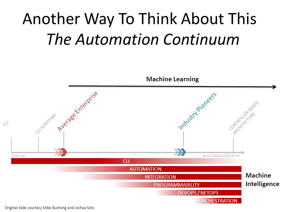 Another Way To Think About This The Automation Continuum