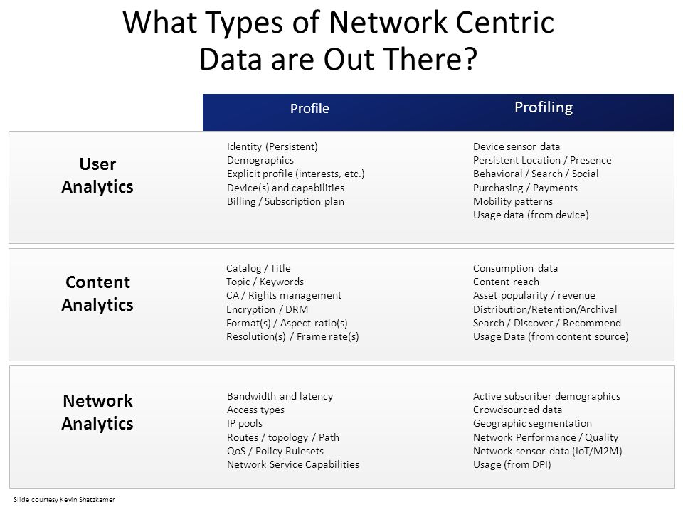 What Types of Network Centric Data are Out There