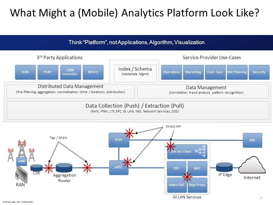 What Might a (Mobile) Analytics Platform Look Like
