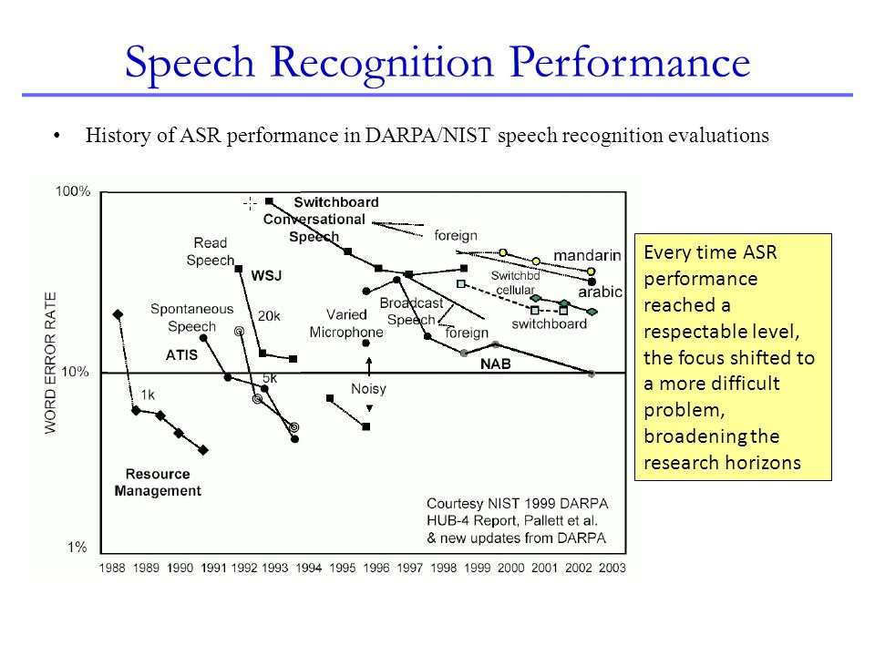 Speech Recognition Performance