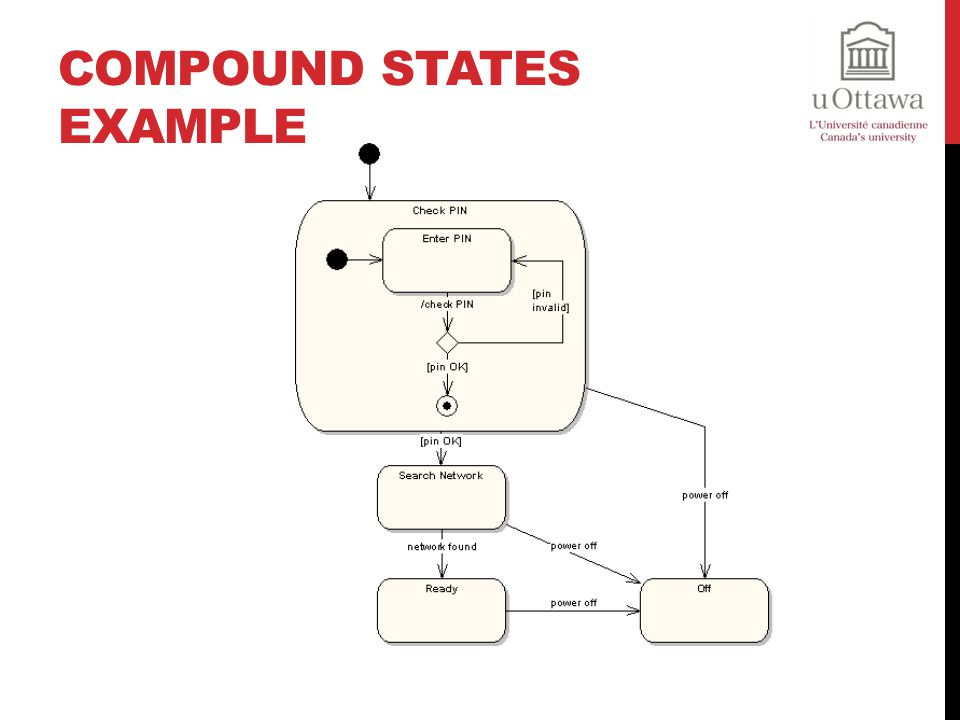 Compound States Example