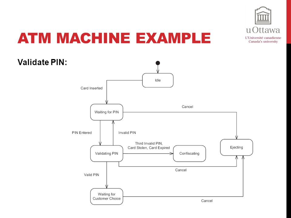 ATM Machine Example Validate PIN: