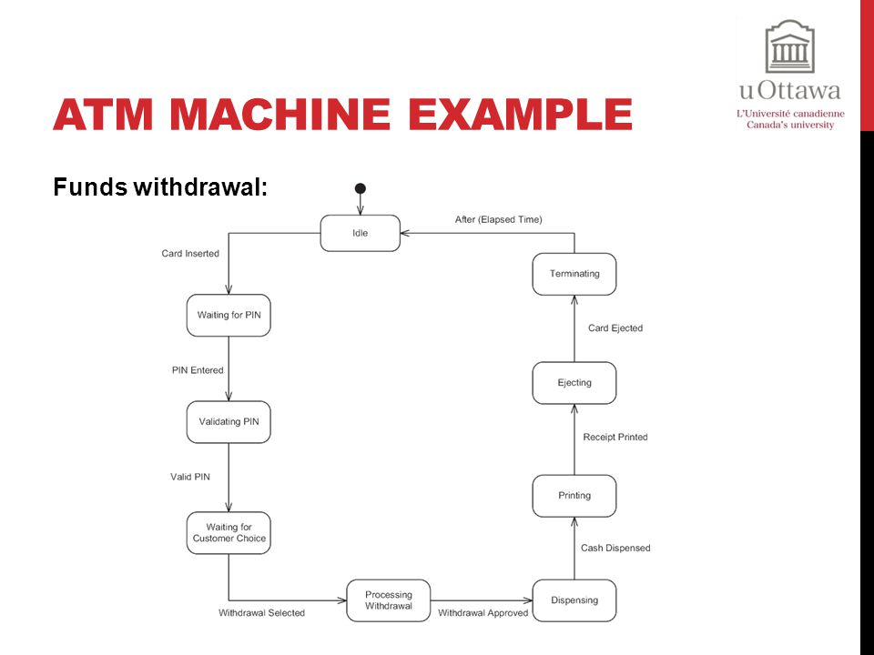ATM Machine Example Funds withdrawal: