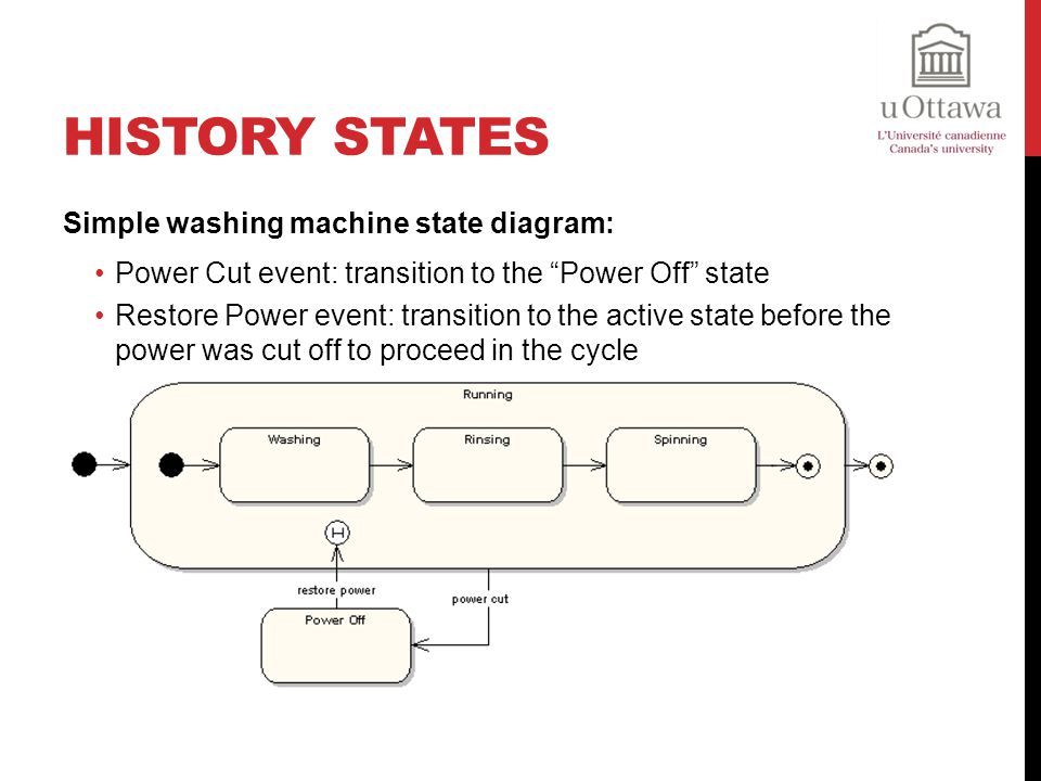 History States Simple washing machine state diagram: