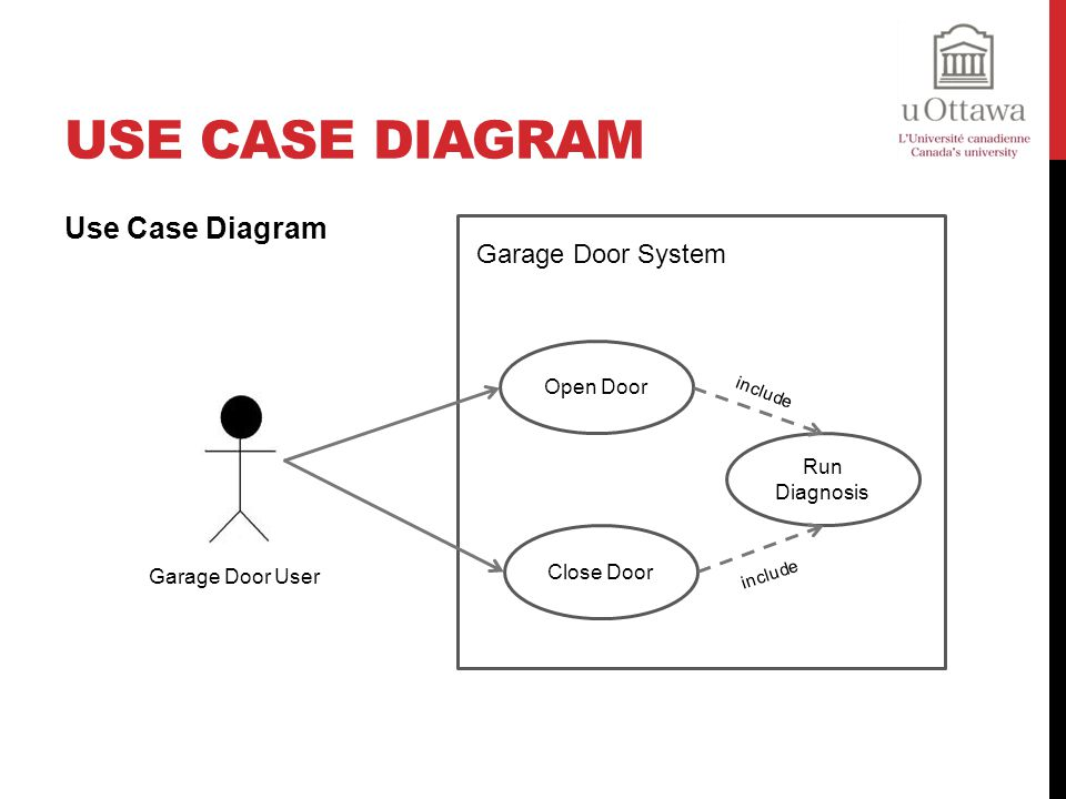 Use Case Diagram Use Case Diagram Garage Door System Open Door