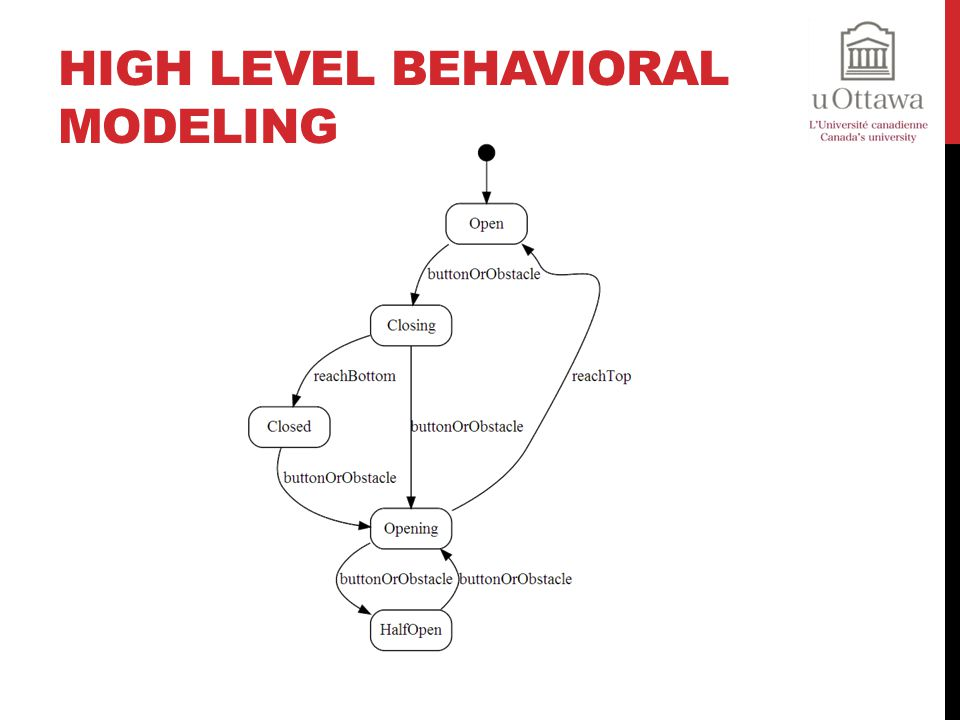 High Level Behavioral Modeling