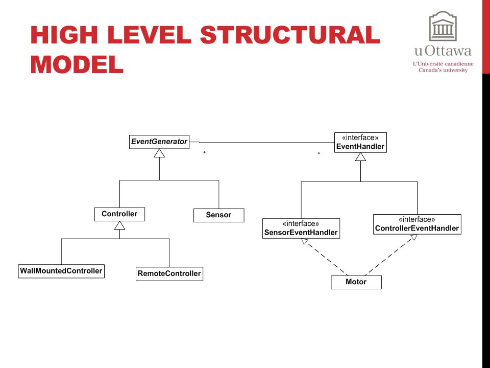 High Level Structural Model