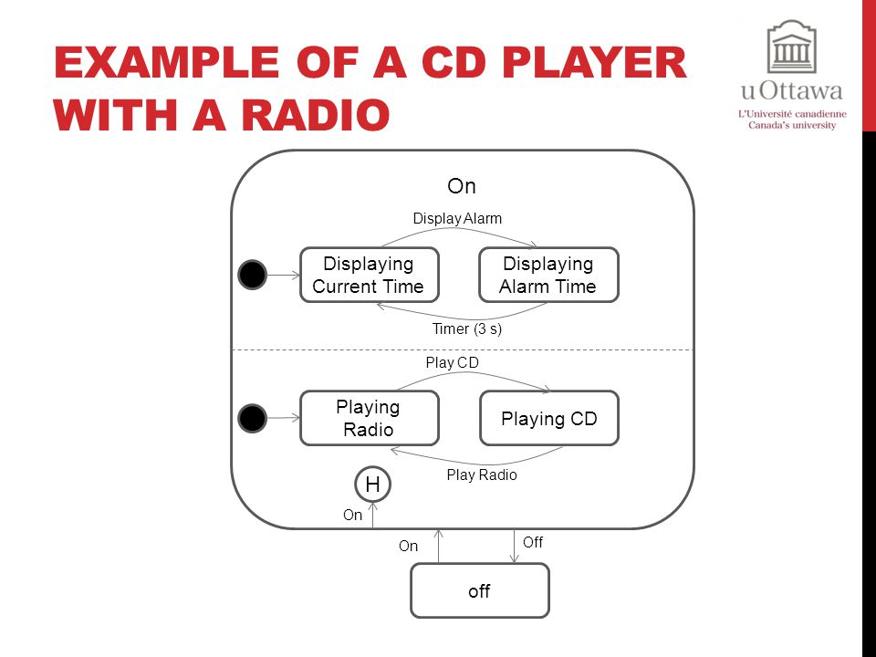 Example of a CD Player with a Radio