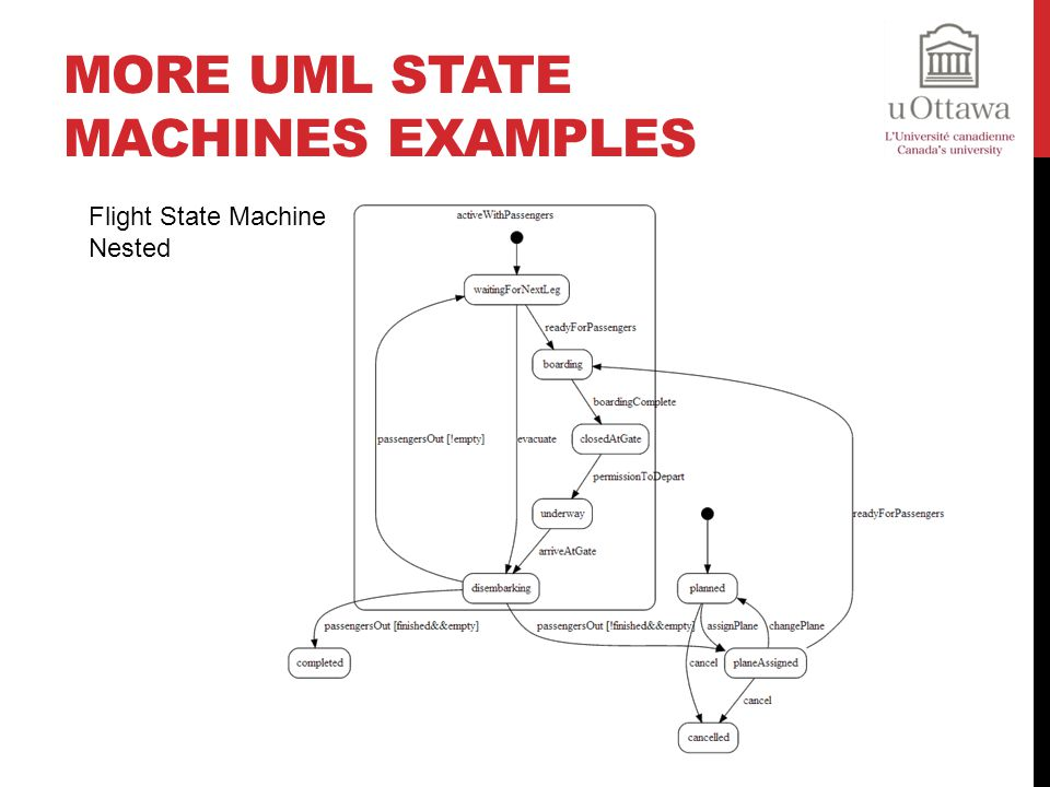 More UML State Machines Examples