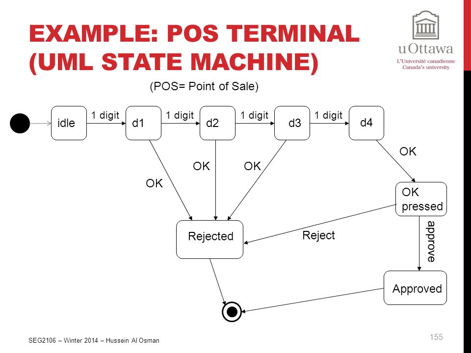 Example: POS Terminal (UML State Machine)