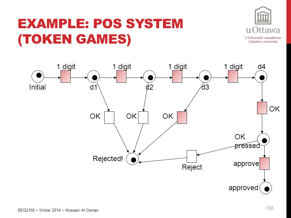 Example: POS System (Token Games)