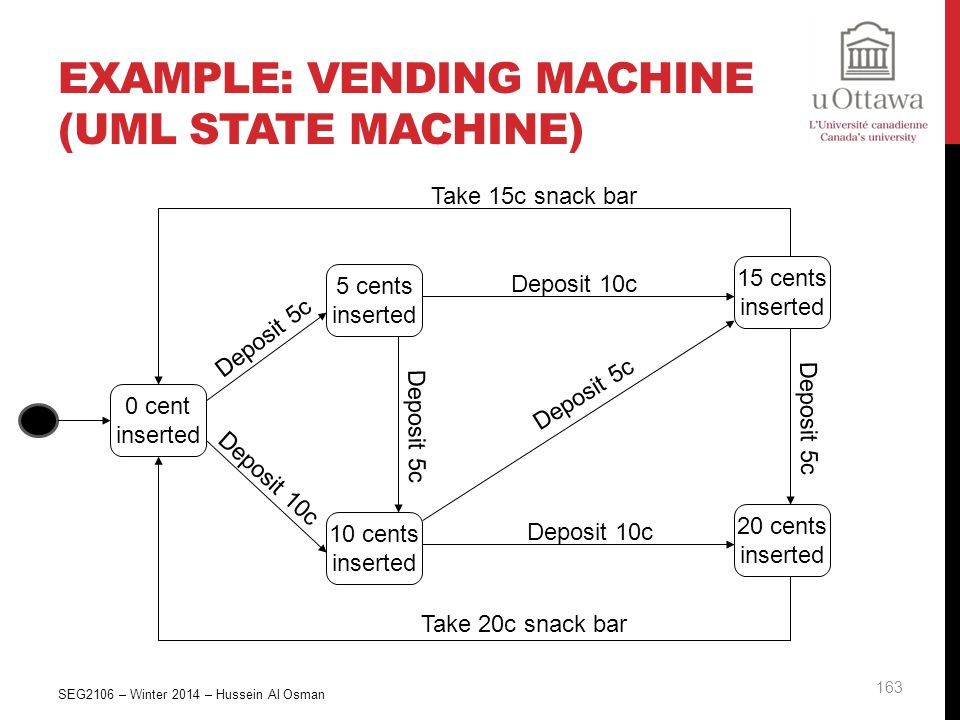 Example: Vending Machine (UML State Machine)