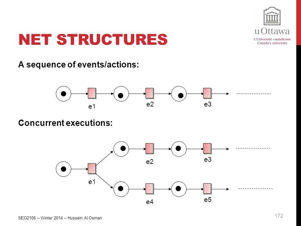 Net Structures A sequence of events/actions: Concurrent executions: e1