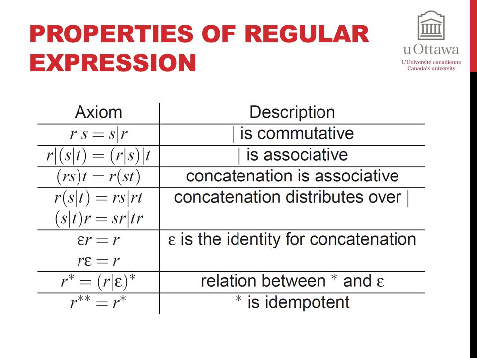 Properties of Regular Expression