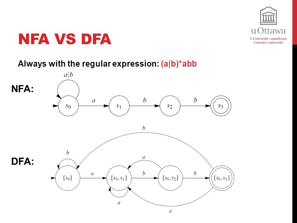 NFA vs DFA Always with the regular expression: (a|b)*abb NFA: DFA:
