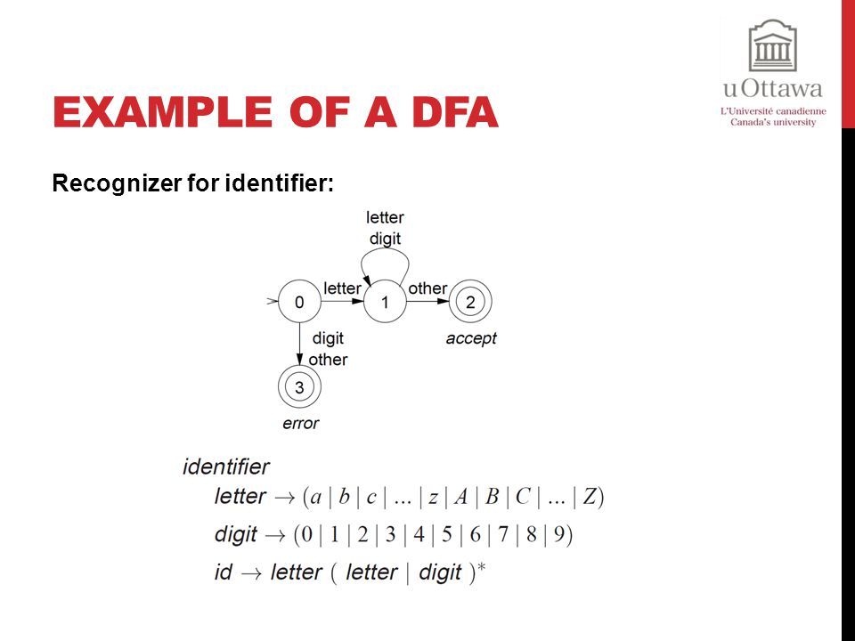 Example of a DFA Recognizer for identifier: