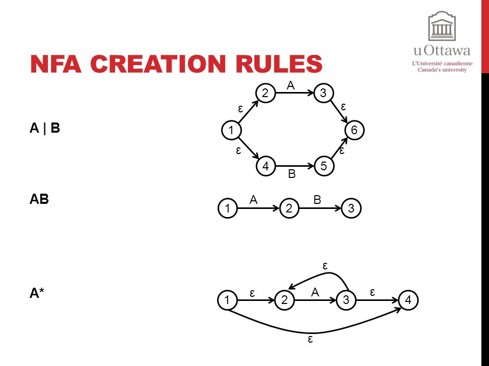 NFA Creation Rules A | B AB A* A B 2 3 4 5 1 6 ε 1 2 A B 3 ε 2 3 ε 4 1