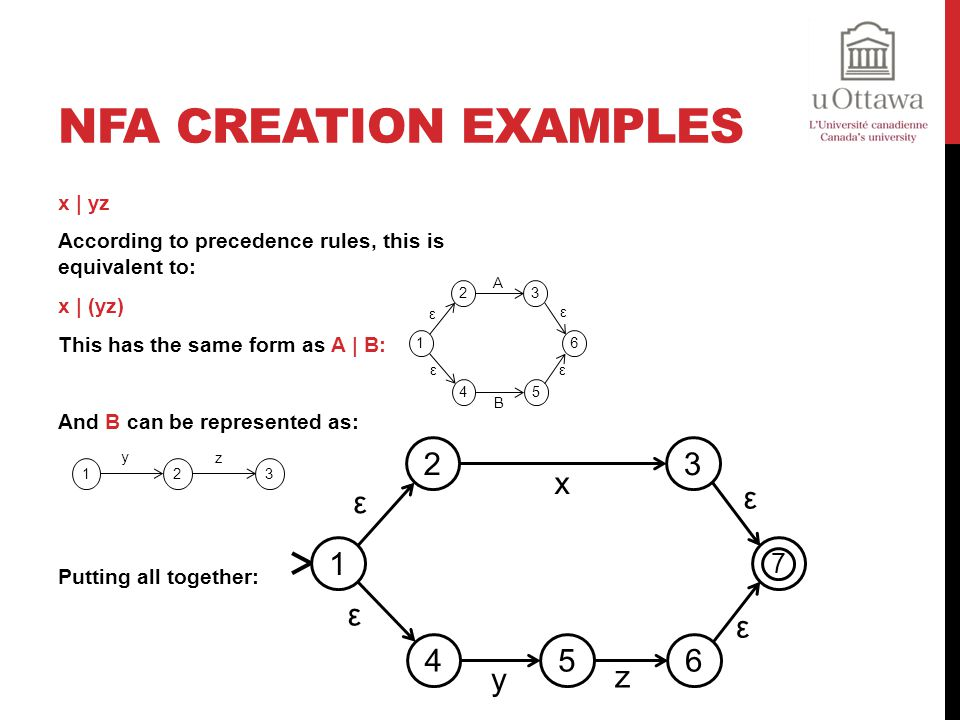 NFA Creation Examples y z 1 x 2 3 4 6 ε 5 7