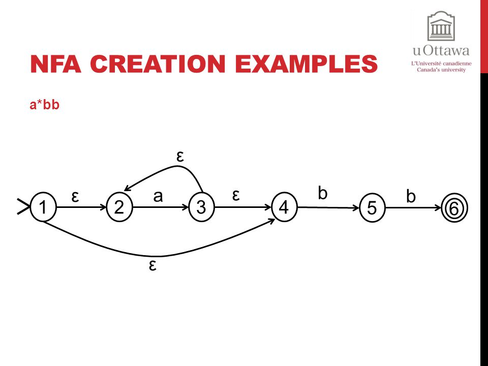 NFA Creation Examples a*bb 2 3 ε 4 1 a 5 b 6