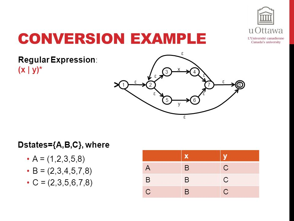 Conversion Example Regular Expression: (x | y)* Dstates={A,B,C}, where