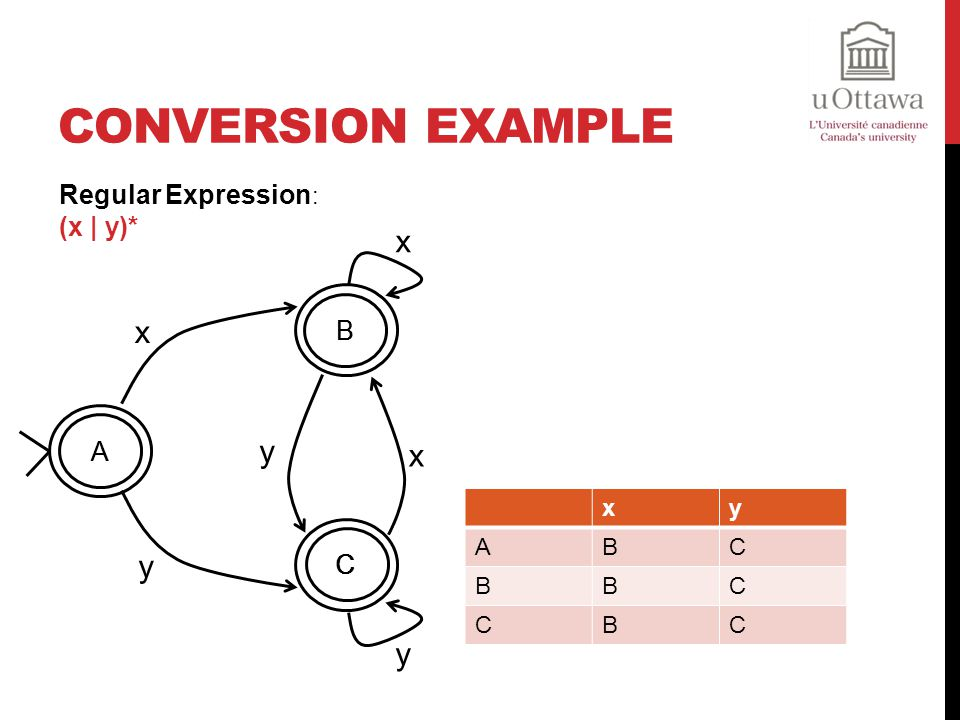 Conversion Example Regular Expression: (x | y)* x A B C y x y A B C