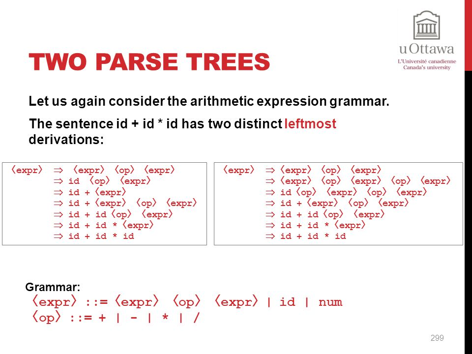 Two Parse Trees Let us again consider the arithmetic expression grammar. The sentence id + id * id has two distinct leftmost derivations: