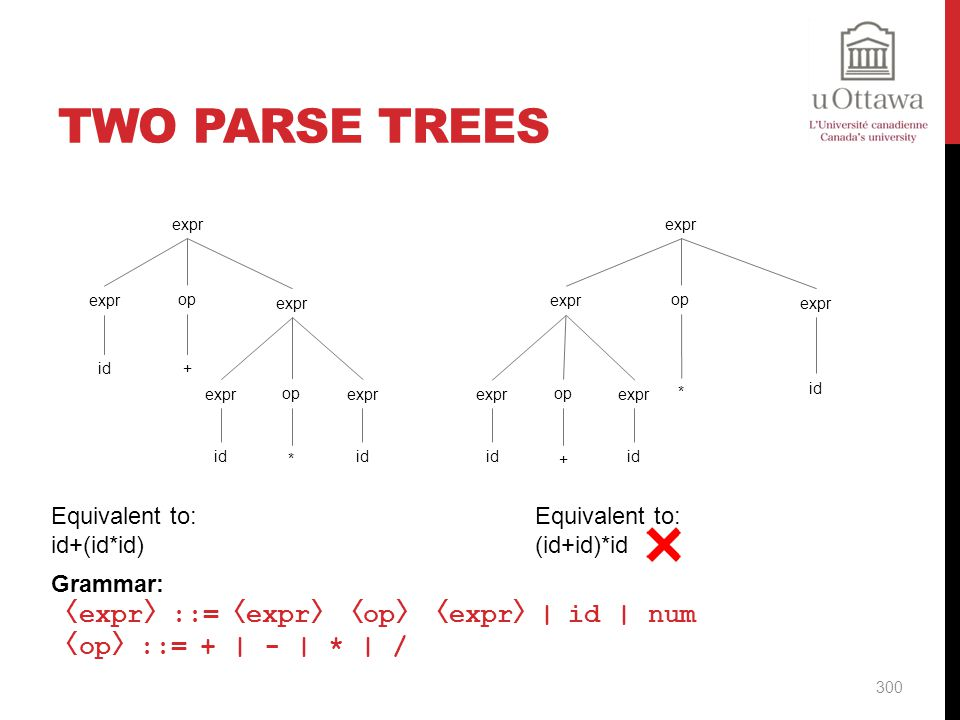 Two Parse Trees 〈expr〉::=〈expr〉〈op〉〈expr〉| id | num