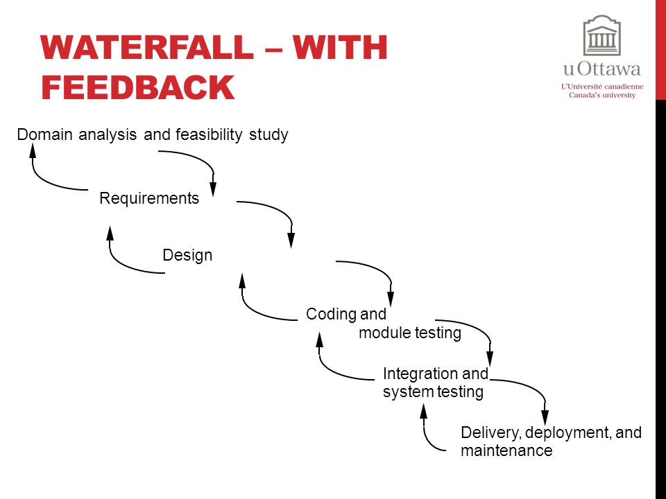 Waterfall – With Feedback