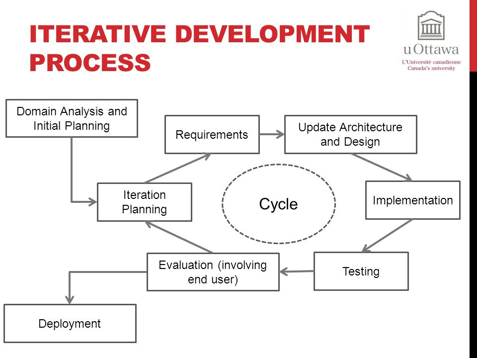 Iterative Development Process