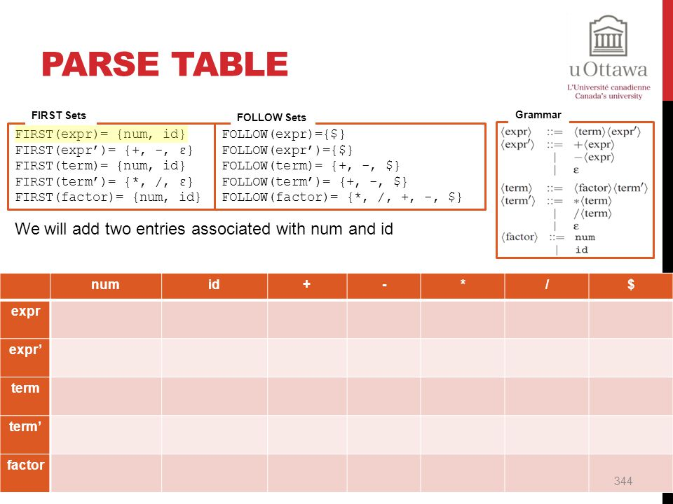 Parse Table We will add two entries associated with num and id