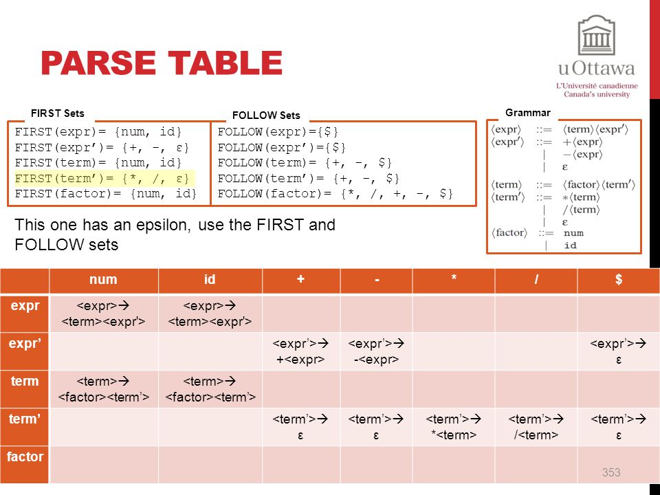 Parse Table This one has an epsilon, use the FIRST and FOLLOW sets