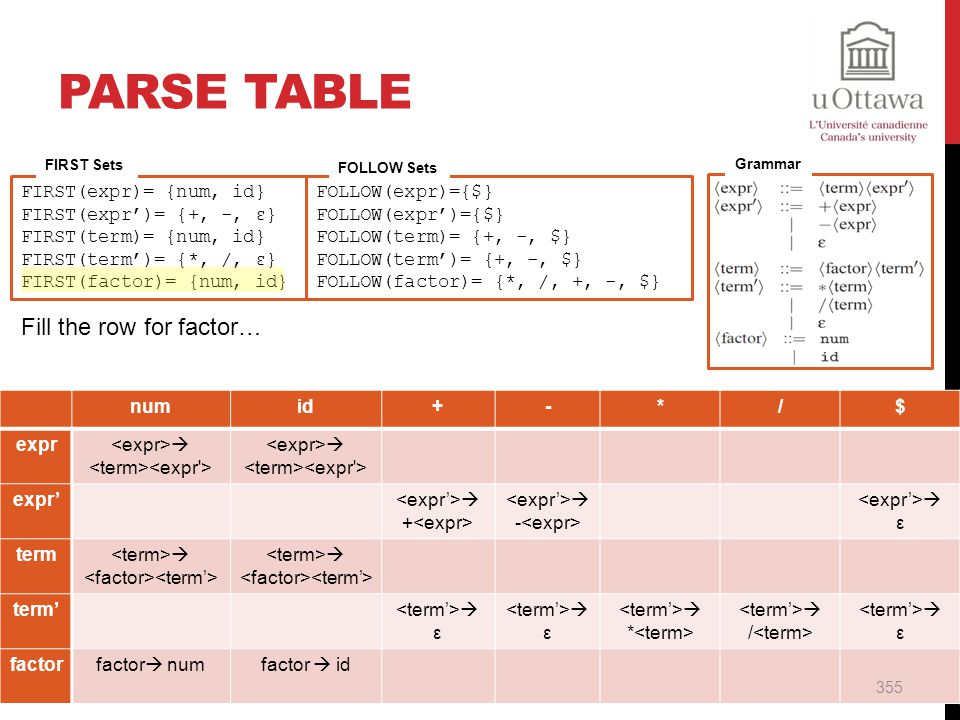 Parse Table Fill the row for factor… FIRST(expr)= {num, id}