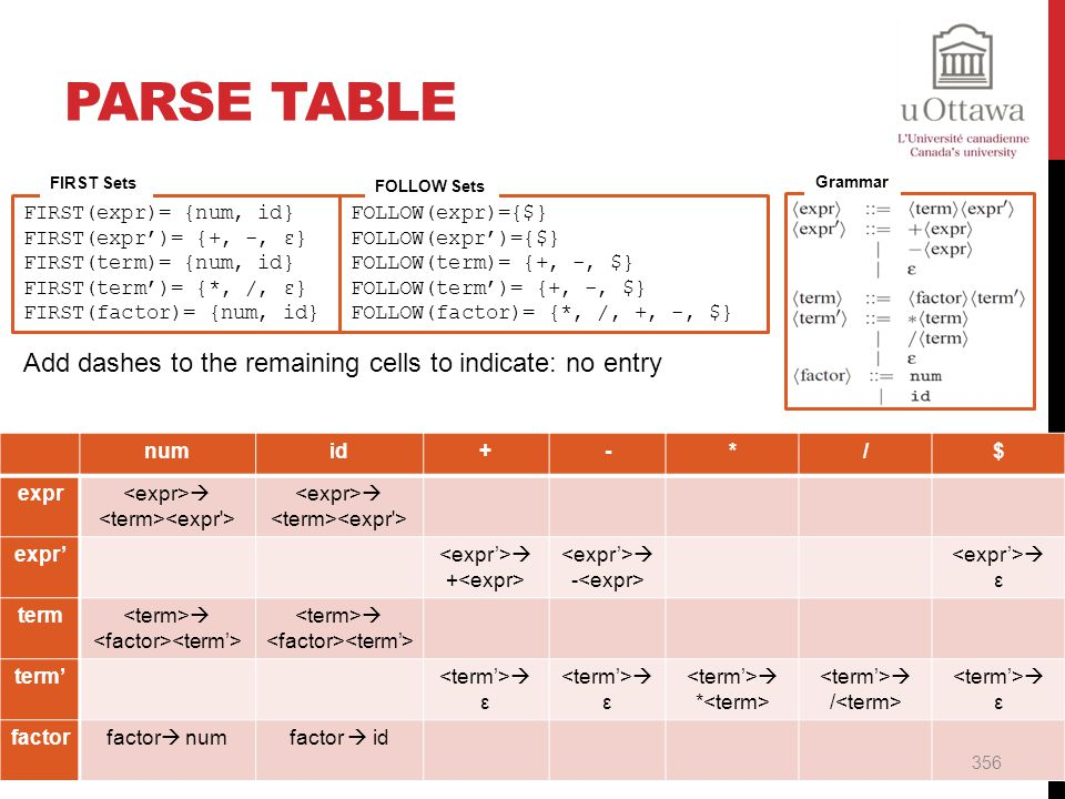 Parse Table Add dashes to the remaining cells to indicate: no entry