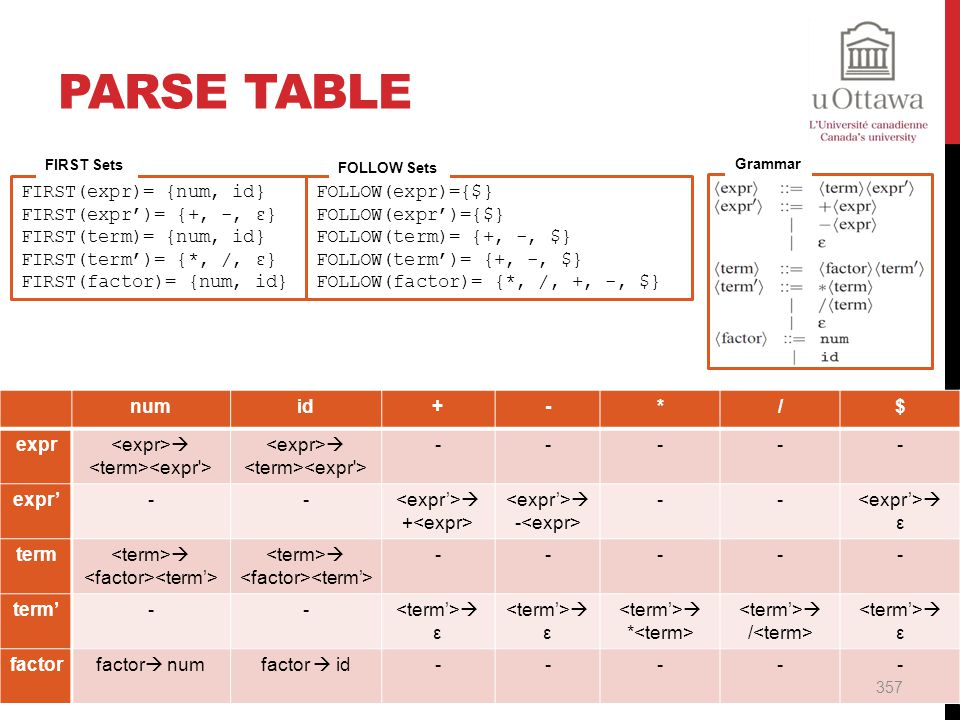 Parse Table FIRST(expr)= {num, id} FIRST(expr')= {+, -, ε}