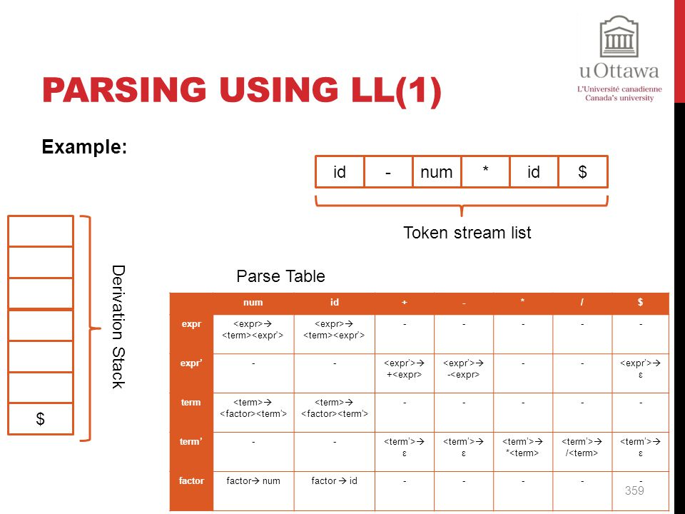 Parsing Using LL(1) Example: id - num * id $ Token stream list