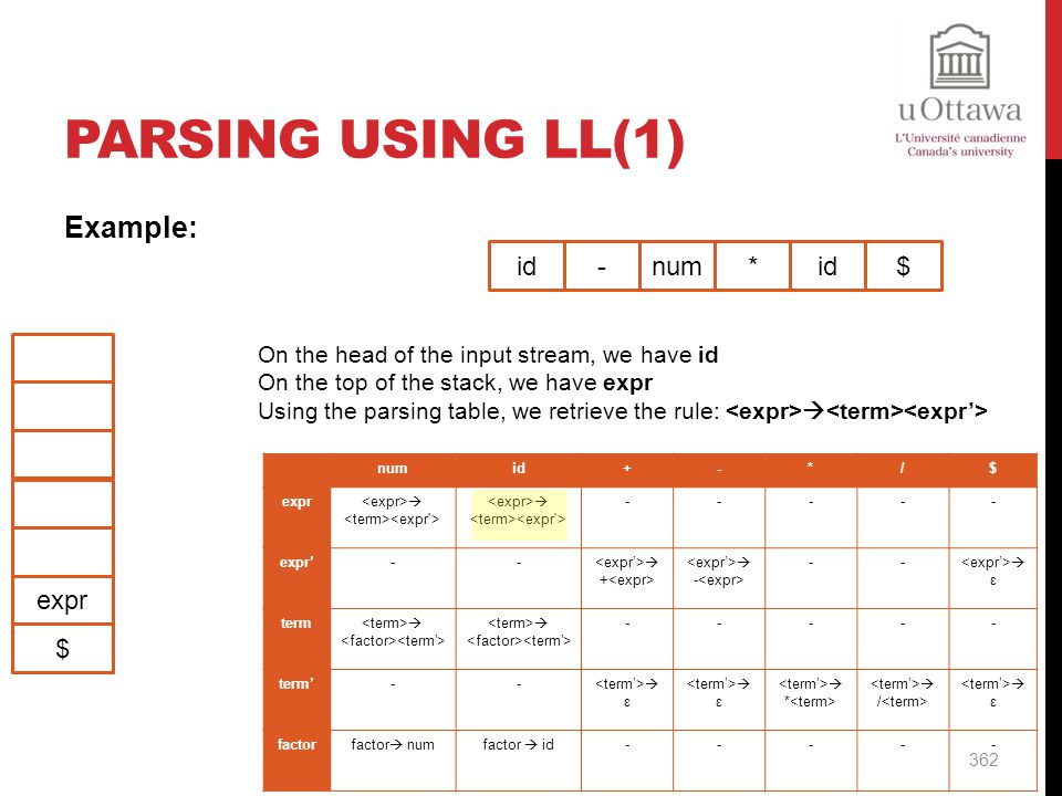 Parsing Using LL(1) Example: id - num * id $ expr $