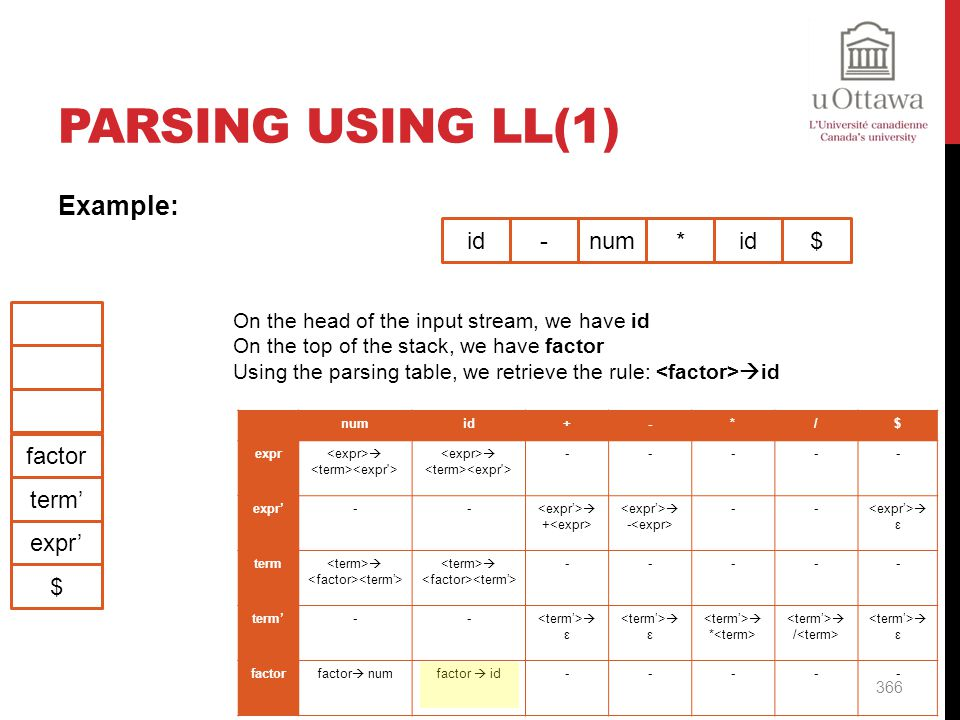 Parsing Using LL(1) Example: id - num * id $ factor term' expr' $