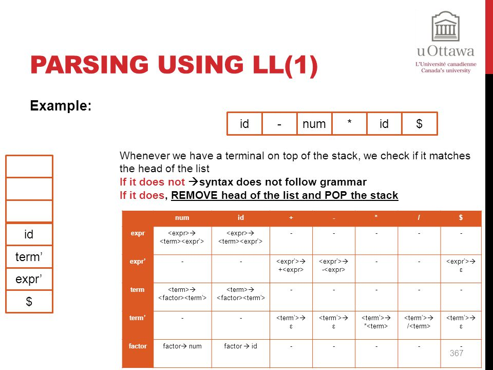 Parsing Using LL(1) Example: id - num * id $ id term' expr' $