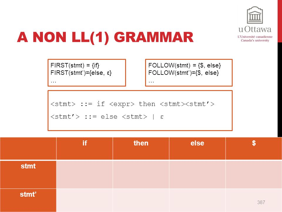 A Non LL(1) Grammar FIRST(stmt) = {if} FIRST(stmt')={else, ε} … FOLLOW(stmt) = {$, else} FOLLOW(stmt')={$, else}
