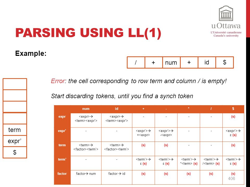 Parsing Using LL(1) Example: / + num + id $