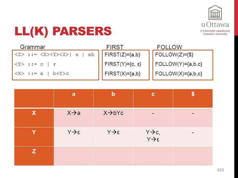 LL(k) Parsers Grammar FIRST FOLLOW a b c $ X Xa XbYc - Y Yε Yc, Z