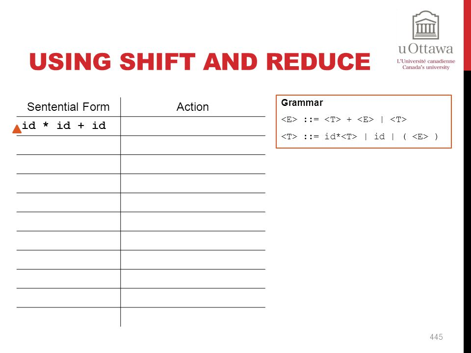 Using Shift And Reduce Sentential Form Action id * id + id Shift