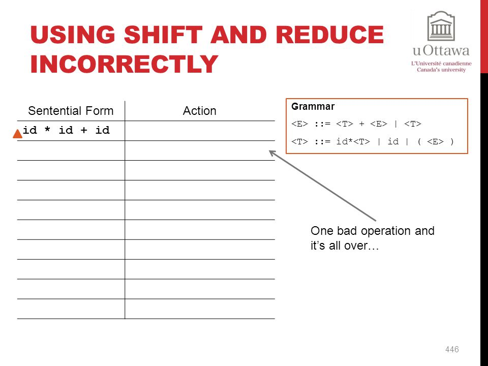 Using Shift And Reduce Incorrectly