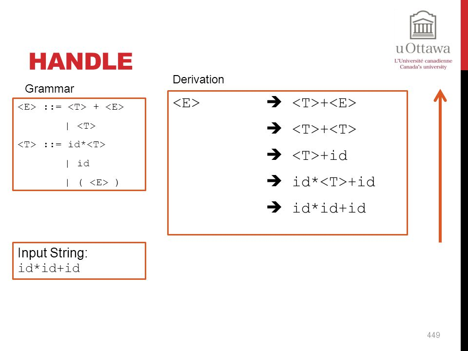 Handle Derivation. Grammar. <E>  <T>+<E>  <T>+<T>  <T>+id  id*<T>+id  id*id+id <E> ::= <T> + <E>