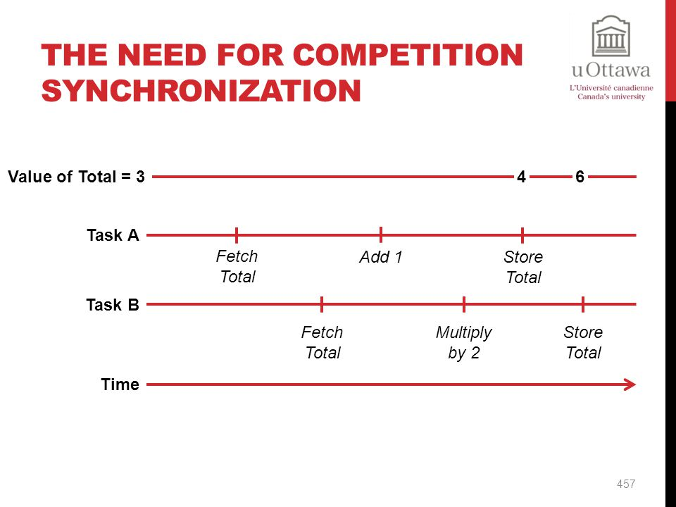 The Need for Competition Synchronization
