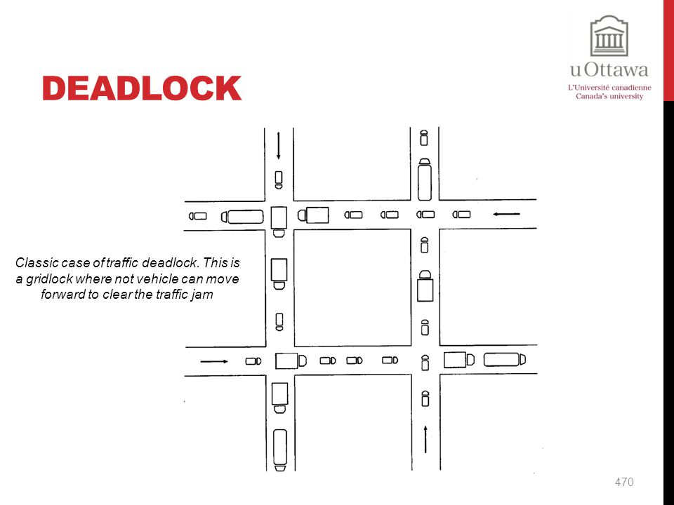 Deadlock Classic case of traffic deadlock.