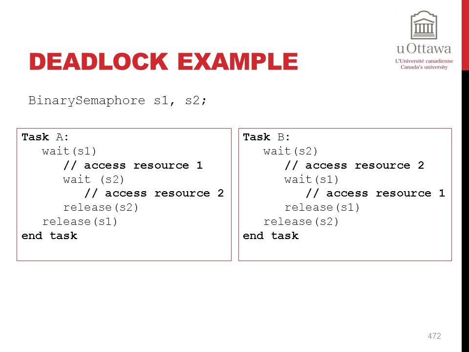Deadlock Example BinarySemaphore s1, s2; Task A: wait(s1)
