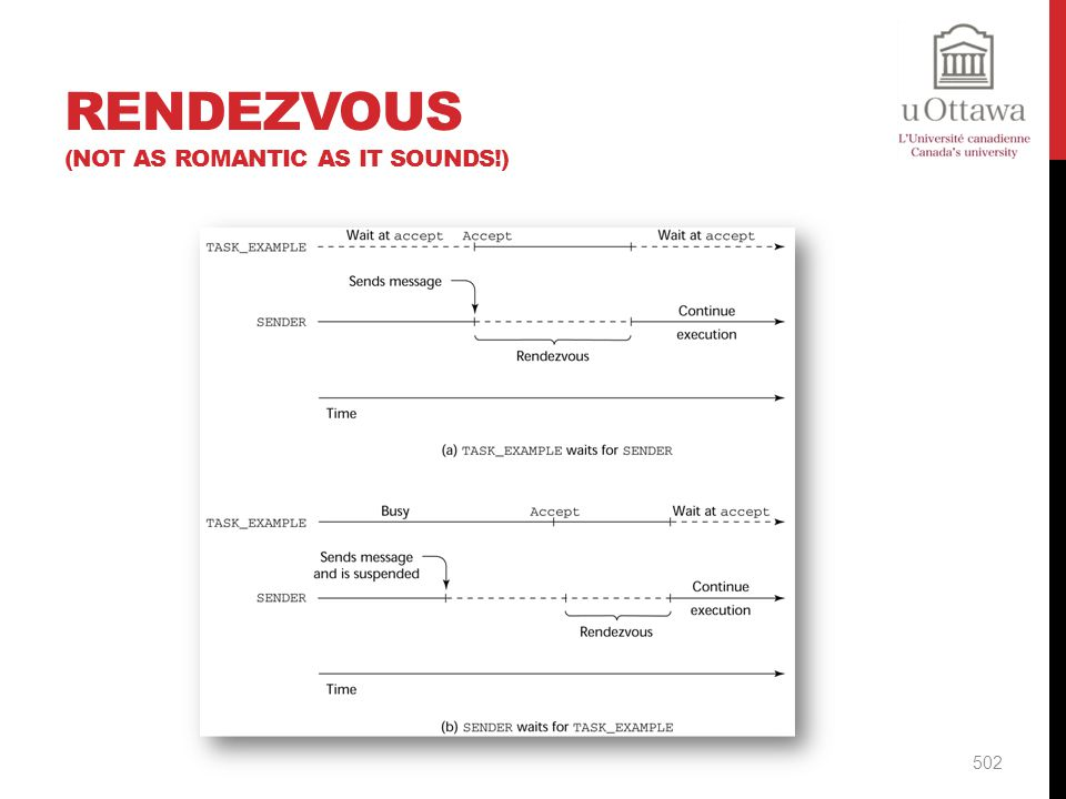 Rendezvous (Not as romantic as it sounds!)