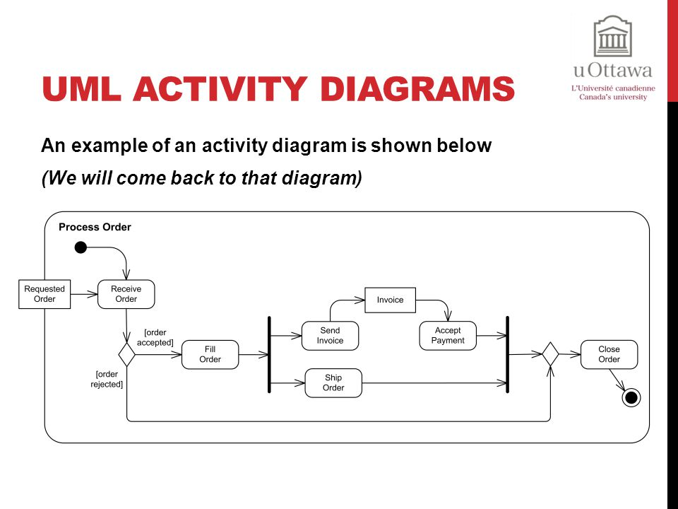 UML Activity Diagrams An example of an activity diagram is shown below (We will come back to that diagram)
