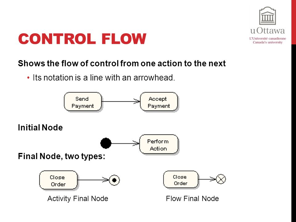 Control Flow Shows the flow of control from one action to the next